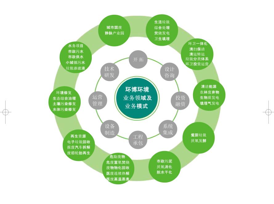 园区企业之环博环境科技